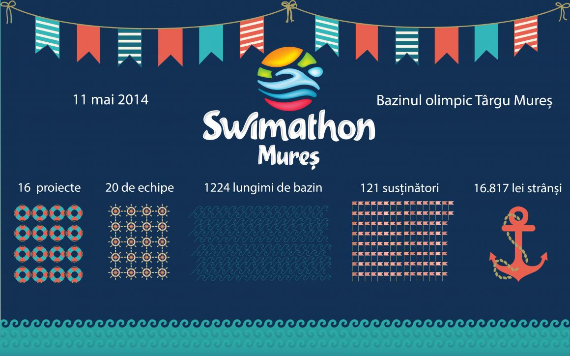 SWIMATHON.ms